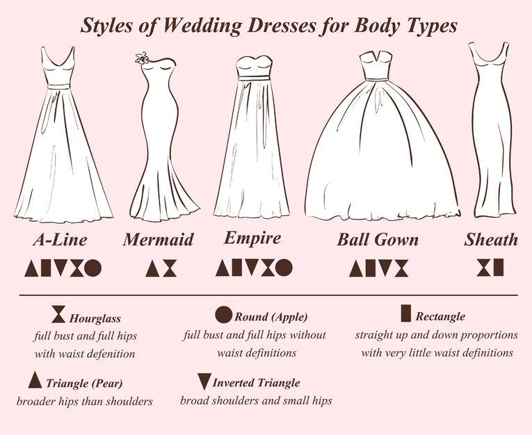 Trouver La Robe De Mariée Adaptée à Sa Morphologie L6mag